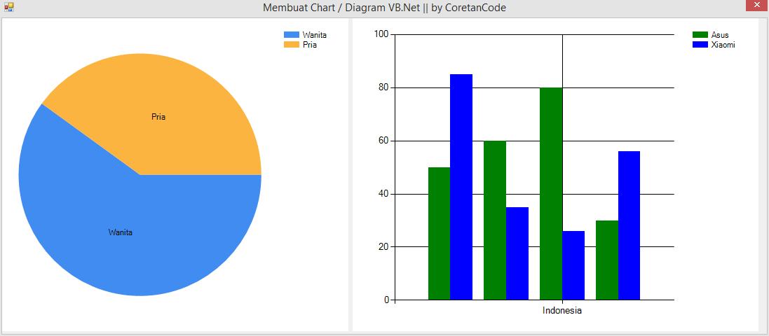 Cara Membuat Chart    Diagram Di Vb Net  U2013 Coretancode